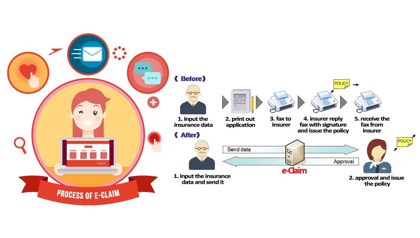 E-Claim | PT. Sompo Insurance Indonesia